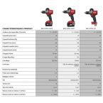 M18 FPD2-502X - Perceuse Percussion FUEL 3GEN, 18V, 5,0Ah, 135 Nm